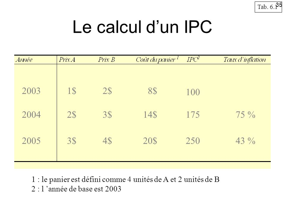 Le calcul d'un IPC 2003 1$ 2$ 8$ 100 2004 2$ 3$ 14$ 175 75 % 2005 3$