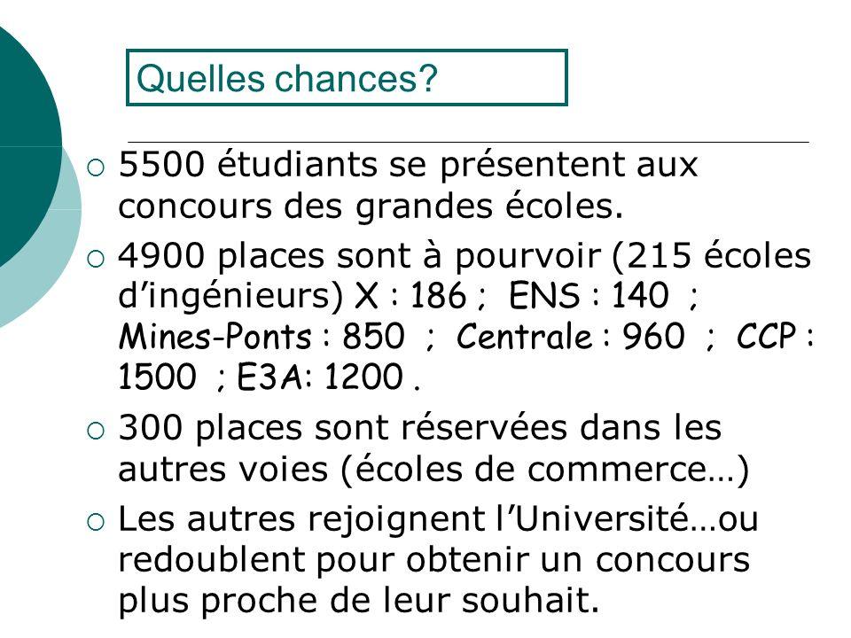 Quelles chances 5500 étudiants se présentent aux concours des grandes écoles.