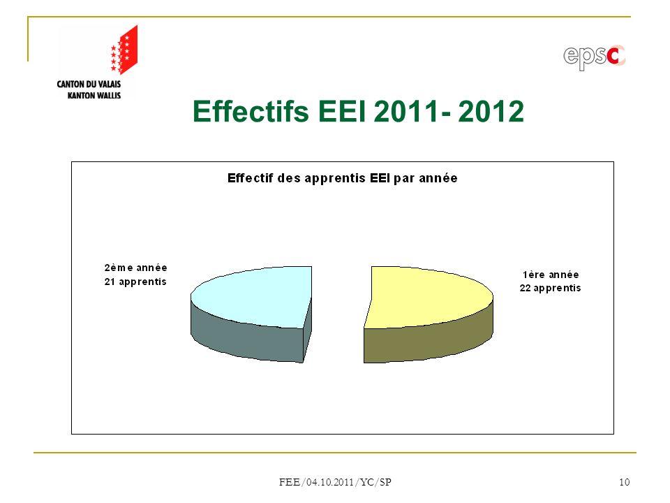 Effectifs EEI 2011- 2012 FEE/04.10.2011/YC/SP