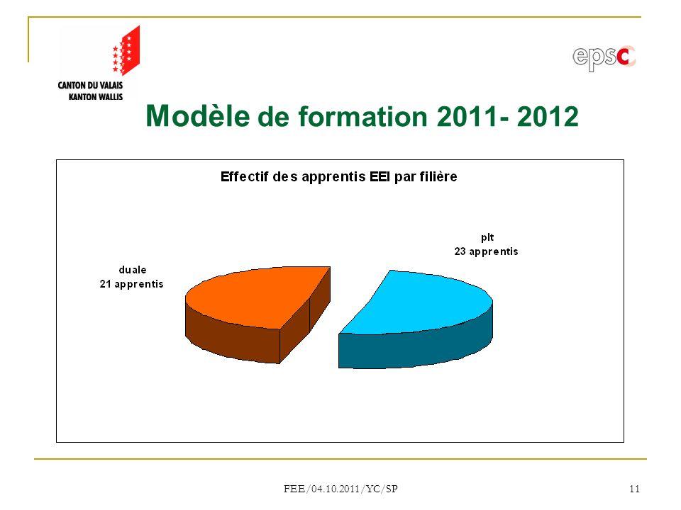 Modèle de formation 2011- 2012 FEE/04.10.2011/YC/SP