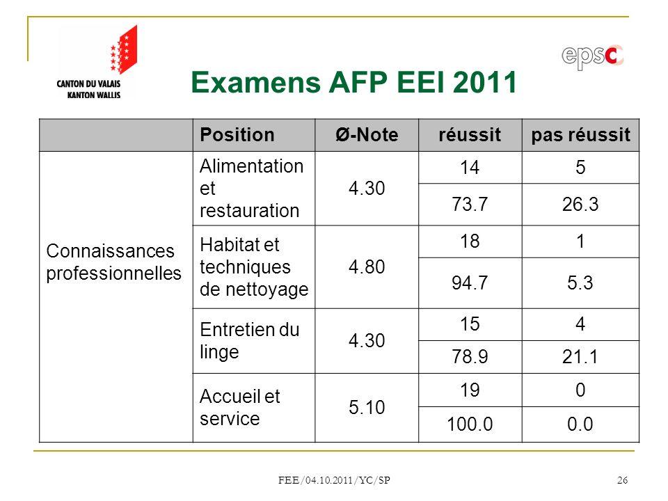 Examens AFP EEI 2011 Position Ø-Note réussit pas réussit
