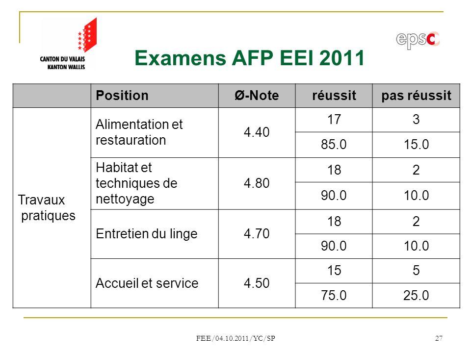 Examens AFP EEI 2011 Position Ø-Note réussit pas réussit Travaux