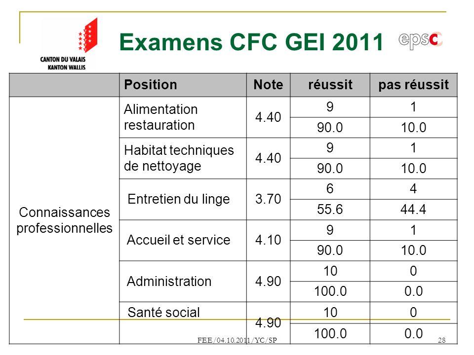 Examens CFC GEI 2011 Position Note réussit pas réussit Connaissances
