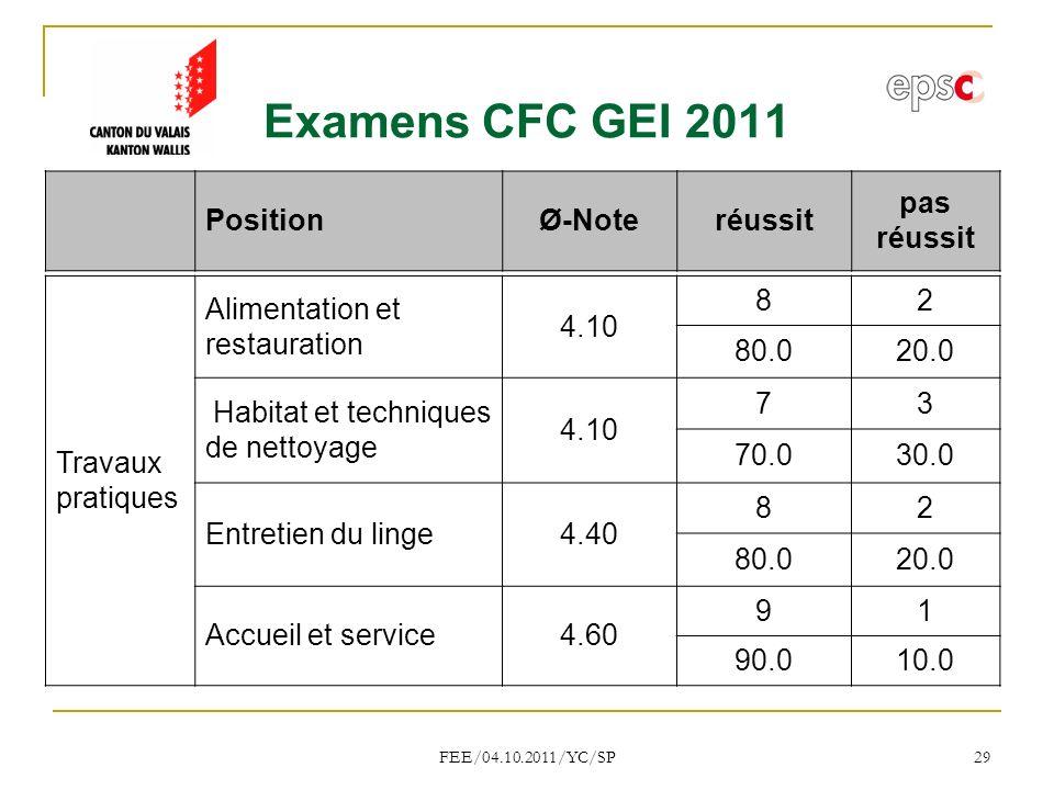 Examens CFC GEI 2011 Position Ø-Note réussit pas réussit