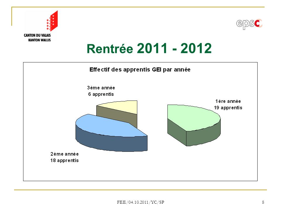 Rentrée 2011 - 2012 FEE/04.10.2011/YC/SP