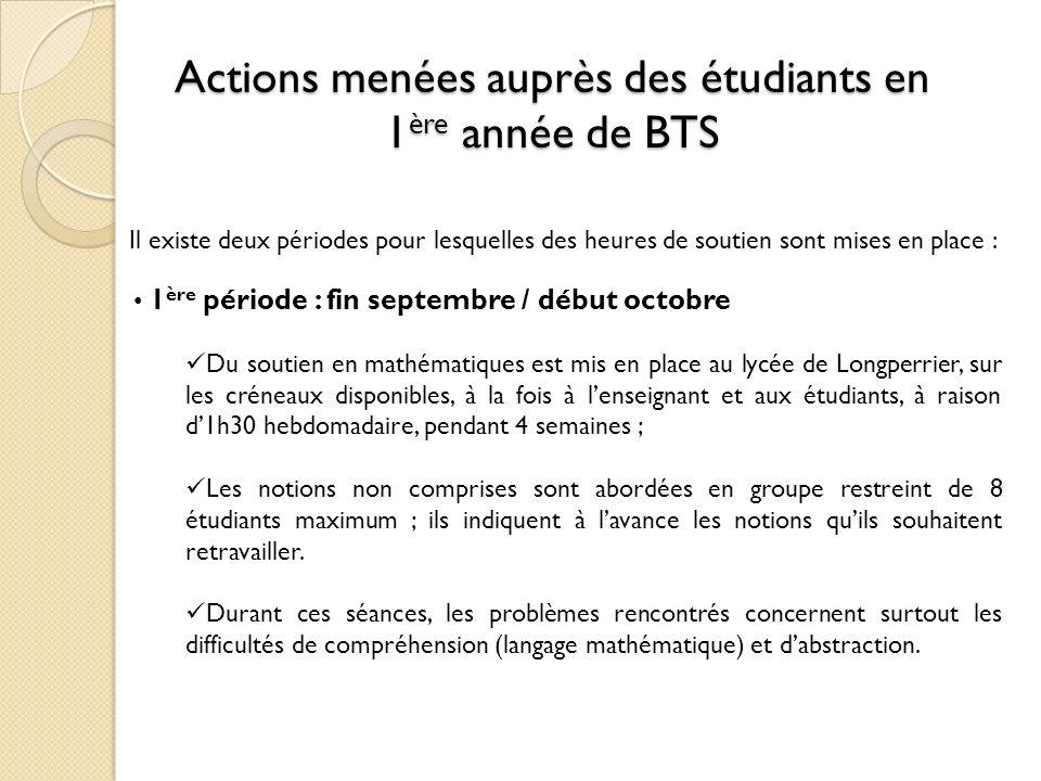 Actions menées auprès des étudiants en 1ère année de BTS