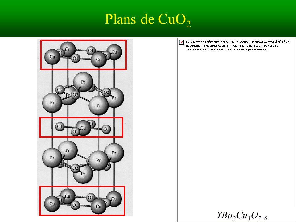 Plans de CuO2 YBa2Cu3O7-d