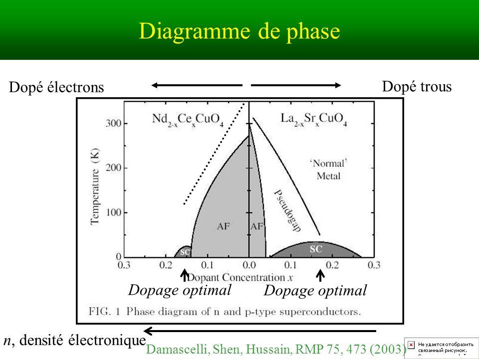 n, densité électronique