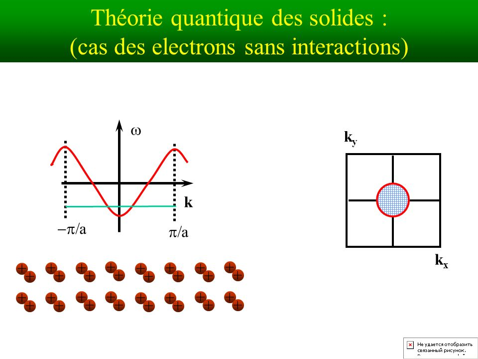 Théorie quantique des solides : (cas des electrons sans interactions)