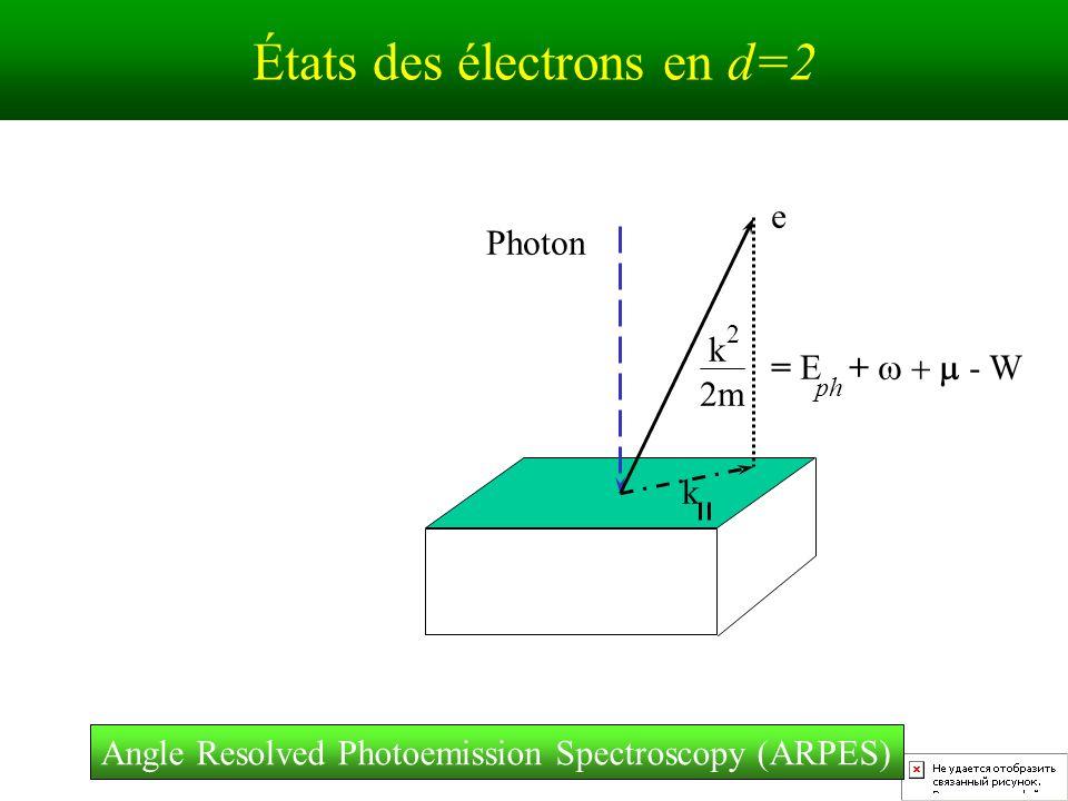 États des électrons en d=2