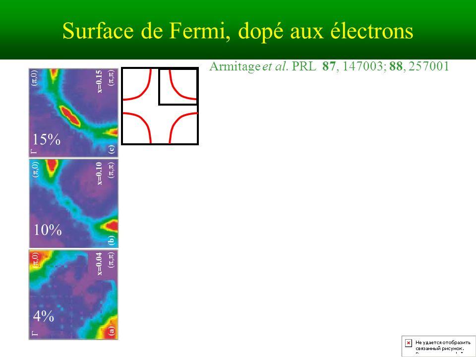 Surface de Fermi, dopé aux électrons