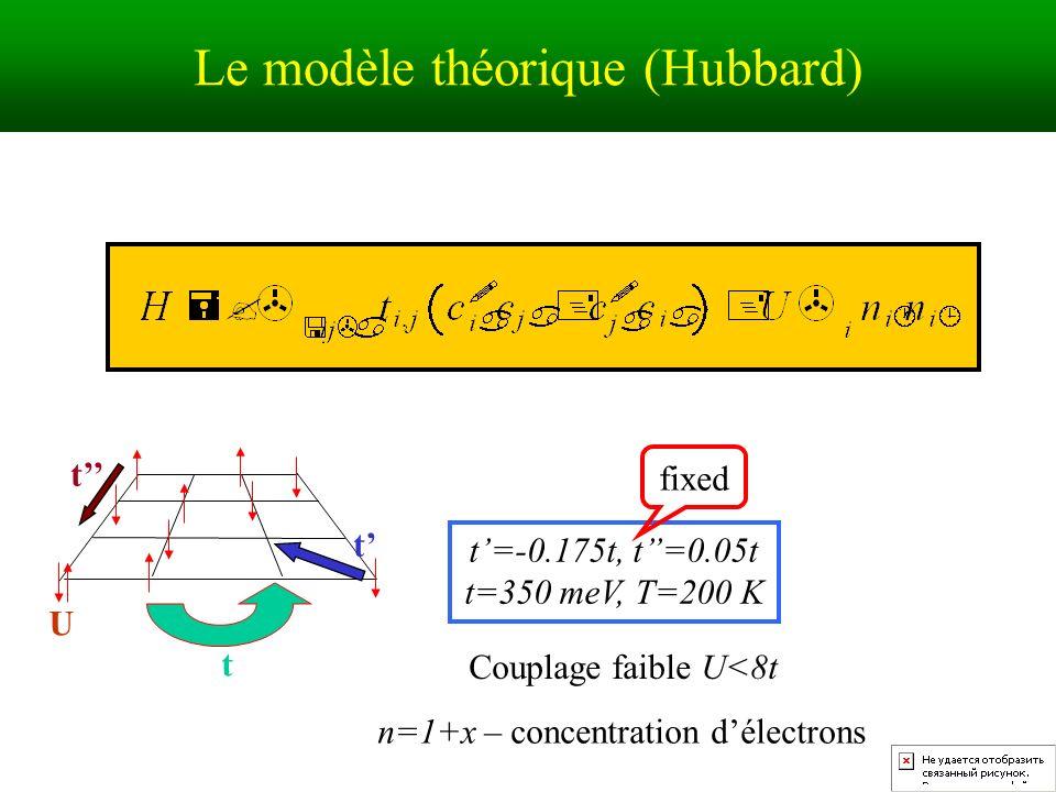 Le modèle théorique (Hubbard)
