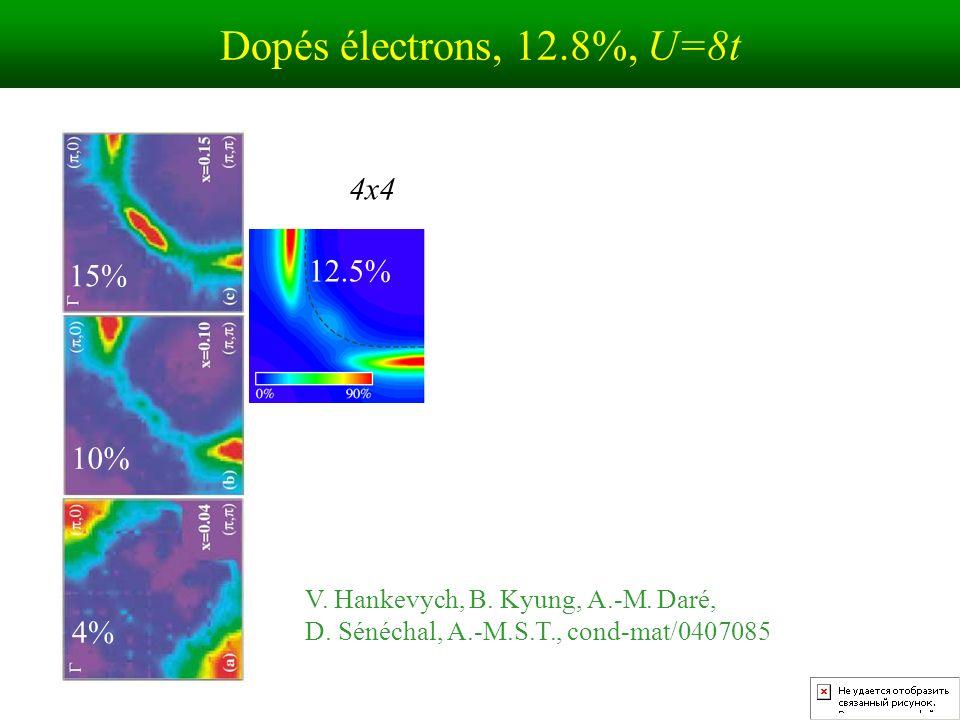 Dopés électrons, 12.8%, U=8t 4x4 12.5% 15% 10% 4%