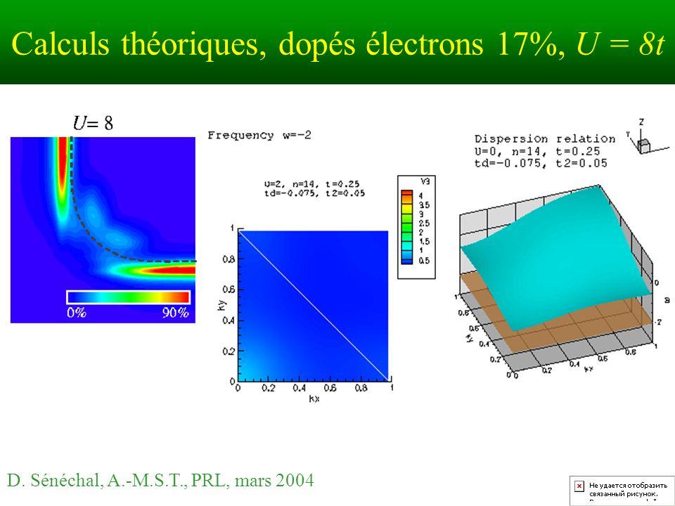 Calculs théoriques, dopés électrons 17%, U = 8t