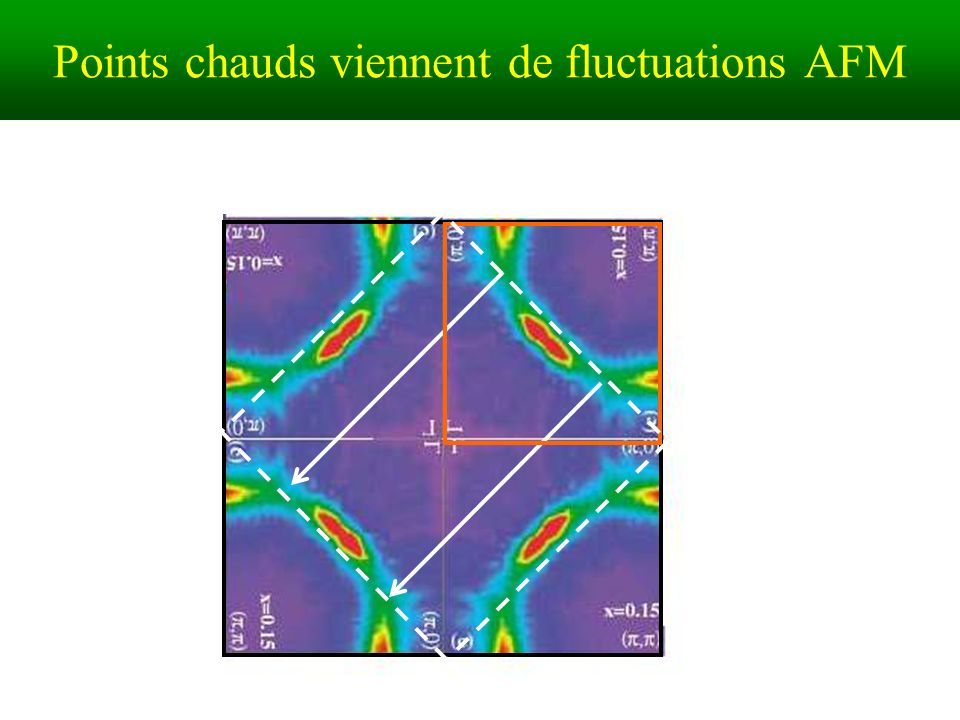 Points chauds viennent de fluctuations AFM