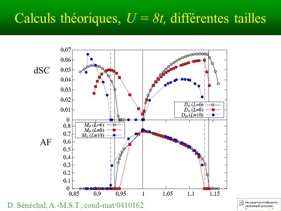 Calculs théoriques, U = 8t, différentes tailles