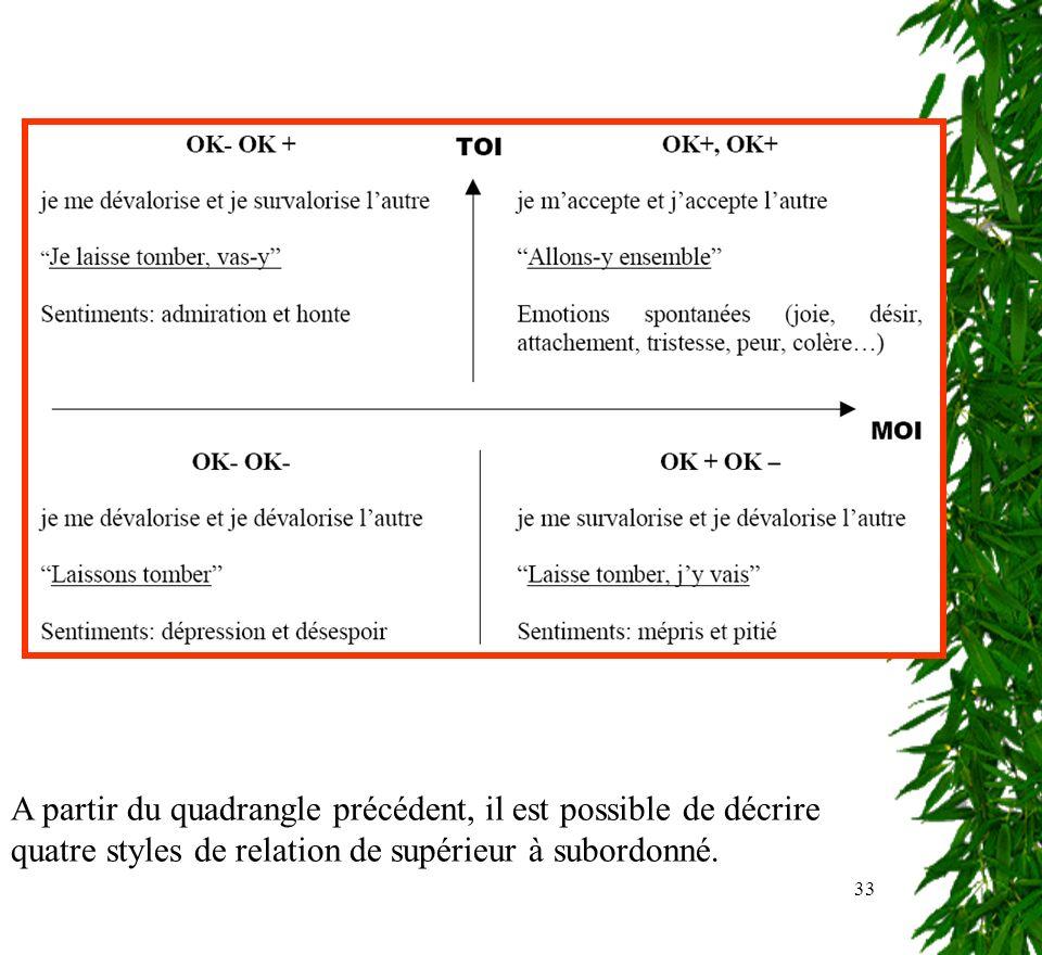 A partir du quadrangle précédent, il est possible de décrire quatre styles de relation de supérieur à subordonné.