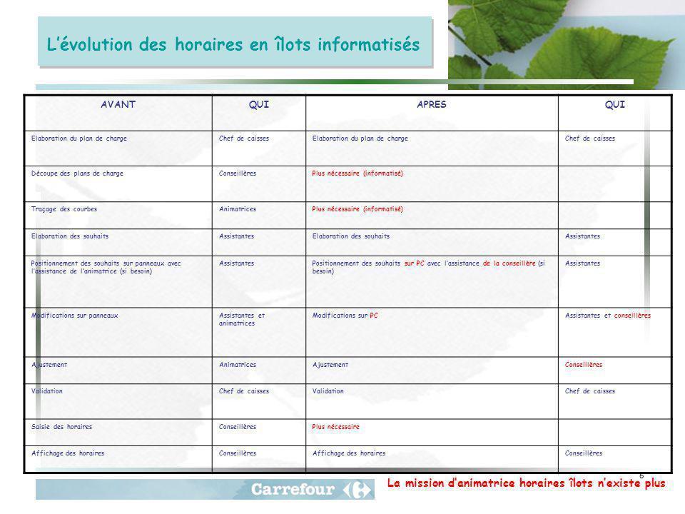 L'évolution des horaires en îlots informatisés