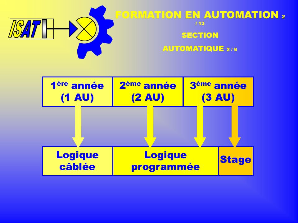 FORMATION EN AUTOMATION 2 / 13