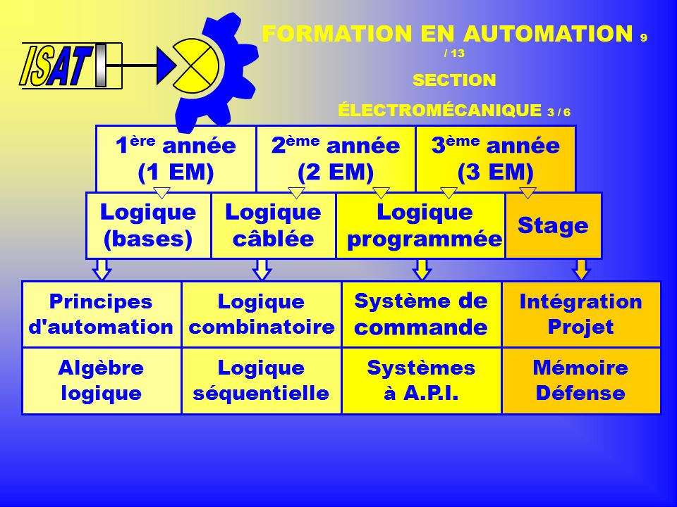 FORMATION EN AUTOMATION 9 / 13