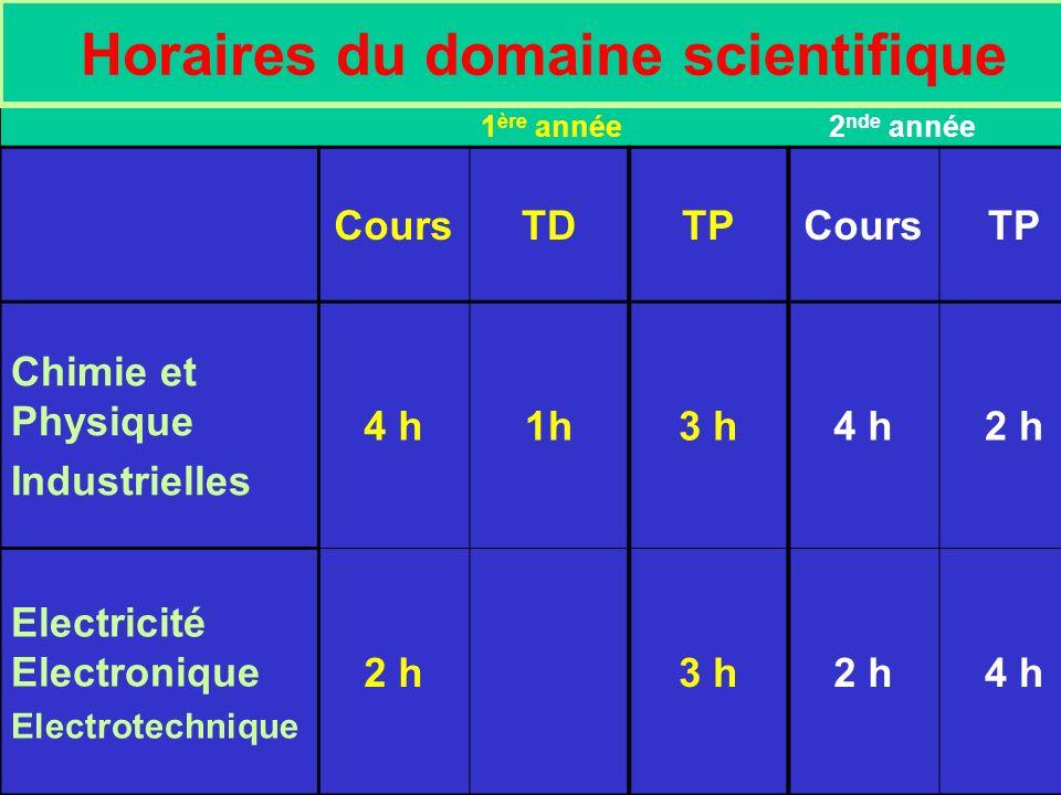 Horaires du domaine scientifique