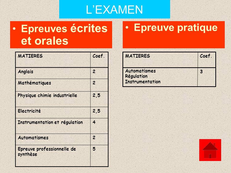 L'EXAMEN Epreuves écrites et orales Epreuve pratique MATIERES Coef.