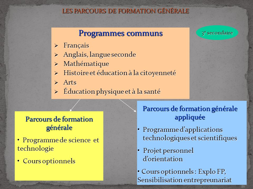 Programmes communs Français Anglais, langue seconde Mathématique