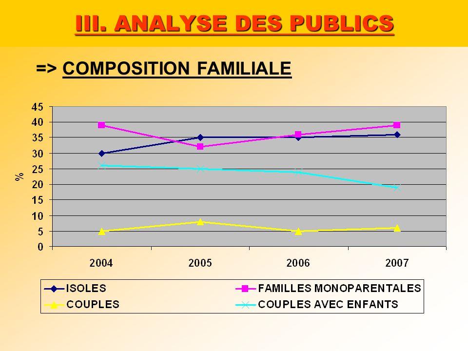 III. ANALYSE DES PUBLICS