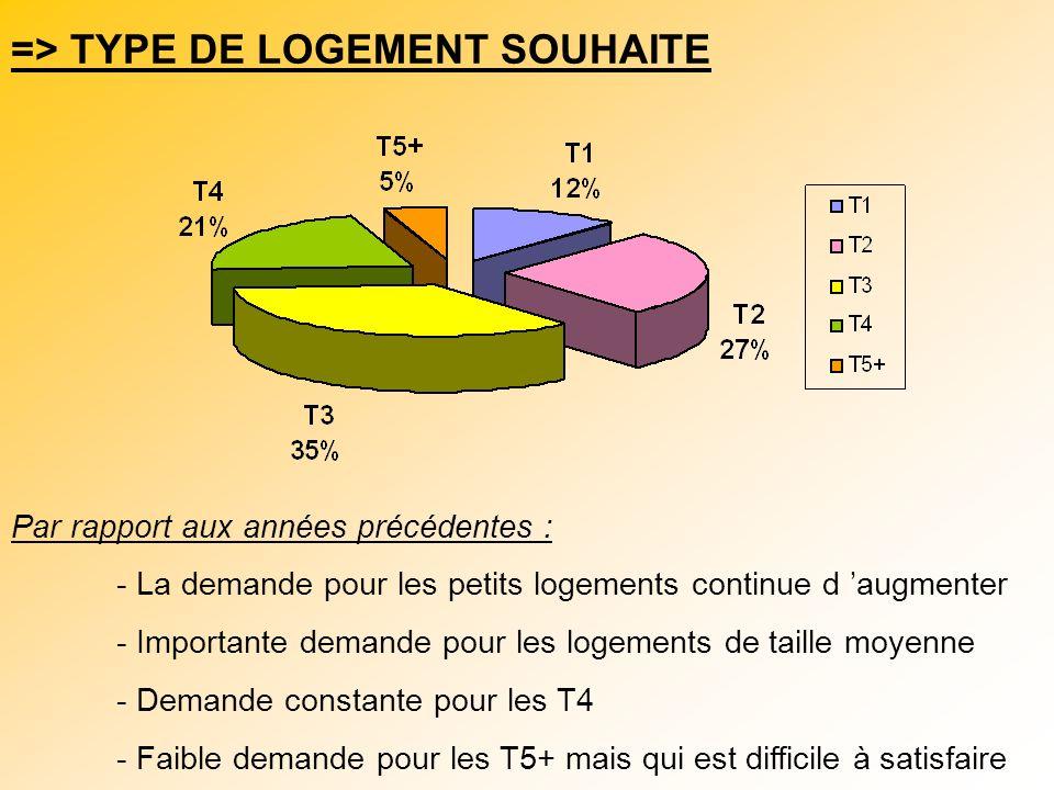 => TYPE DE LOGEMENT SOUHAITE