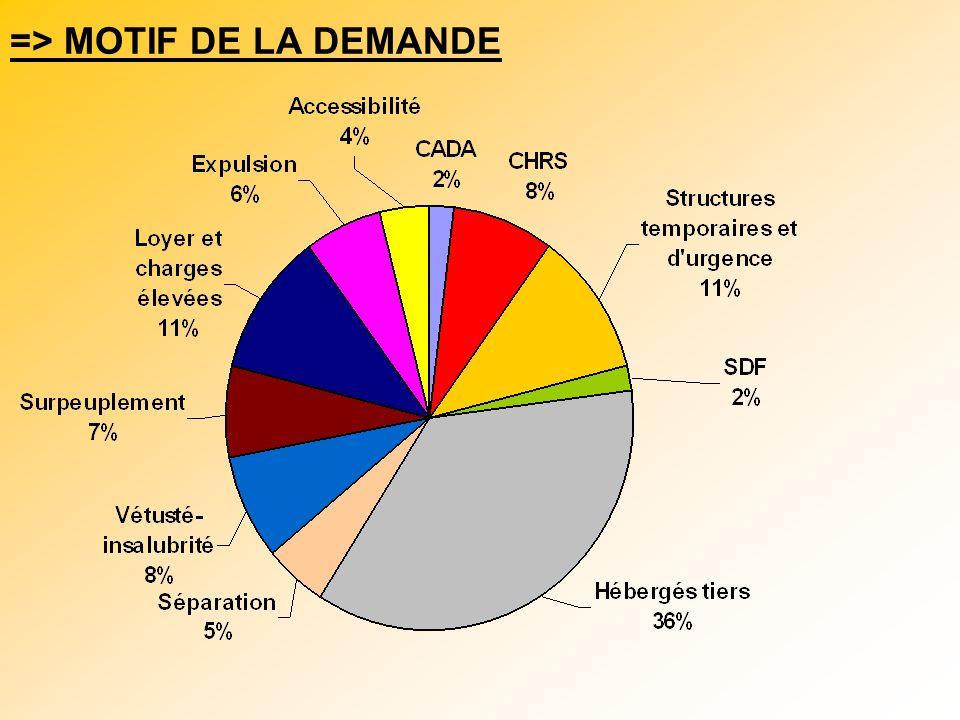 => MOTIF DE LA DEMANDE