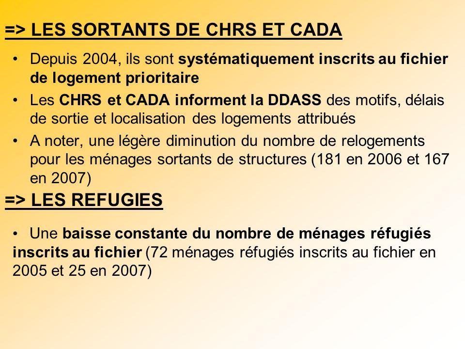 => LES SORTANTS DE CHRS ET CADA