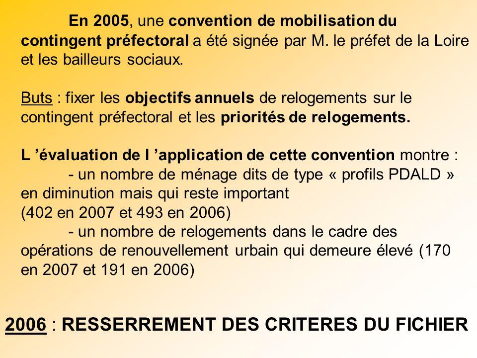 En 2005, une convention de mobilisation du contingent préfectoral a été signée par M. le préfet de la Loire et les bailleurs sociaux. Buts : fixer les objectifs annuels de relogements sur le contingent préfectoral et les priorités de relogements. L 'évaluation de l 'application de cette convention montre : - un nombre de ménage dits de type « profils PDALD » en diminution mais qui reste important (402 en 2007 et 493 en 2006) - un nombre de relogements dans le cadre des opérations de renouvellement urbain qui demeure élevé (170 en 2007 et 191 en 2006)