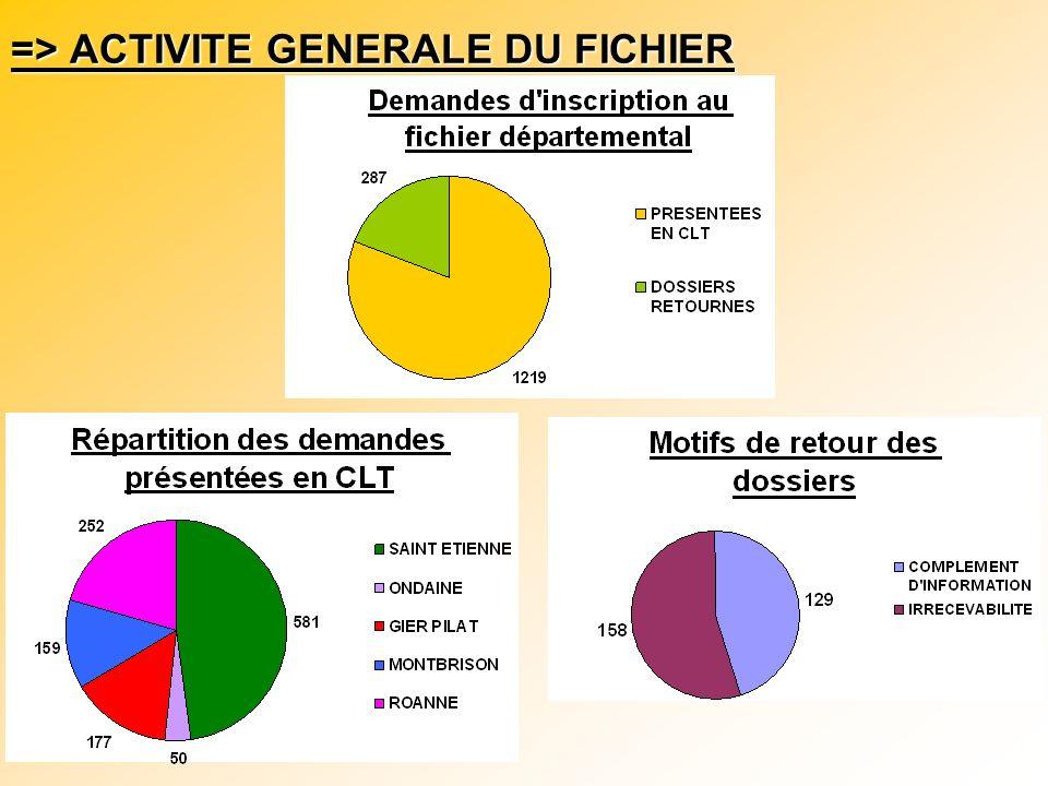 => ACTIVITE GENERALE DU FICHIER