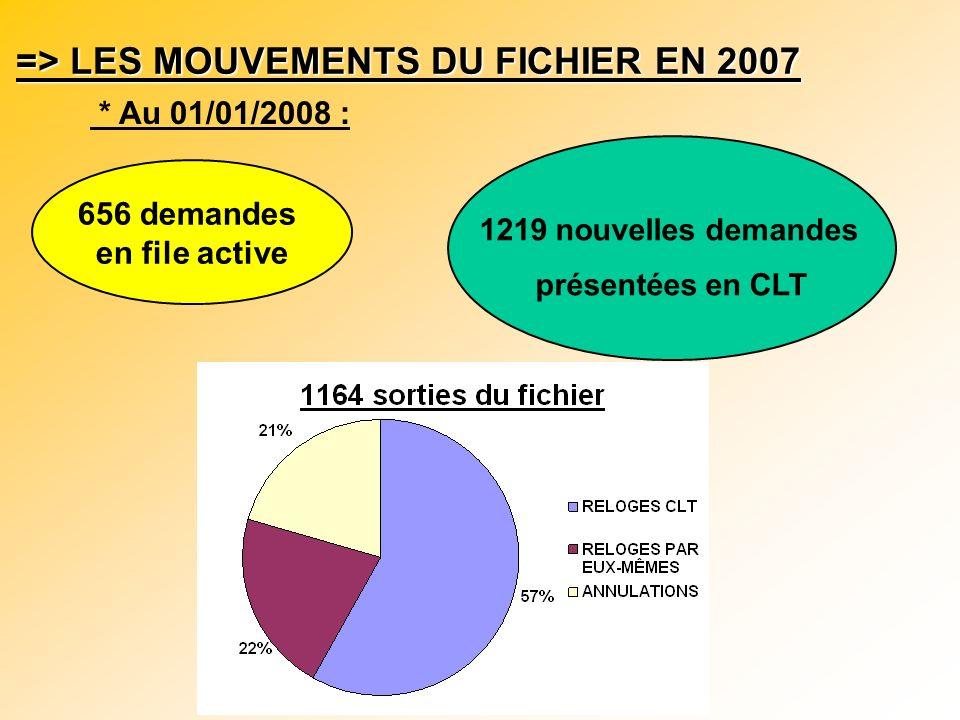 => LES MOUVEMENTS DU FICHIER EN 2007