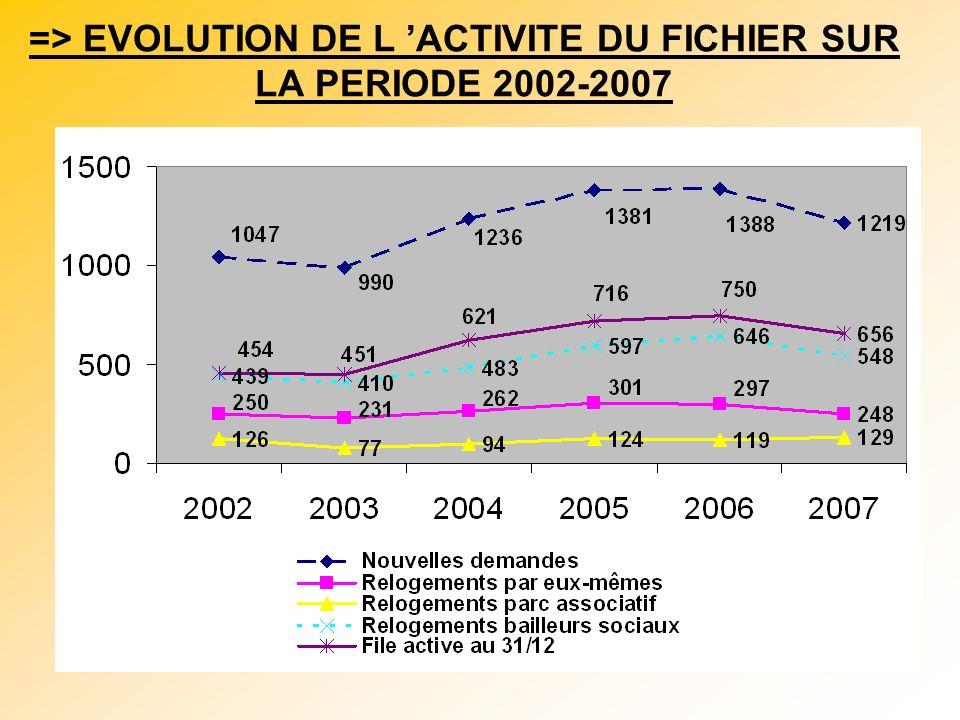 => EVOLUTION DE L 'ACTIVITE DU FICHIER SUR LA PERIODE 2002-2007