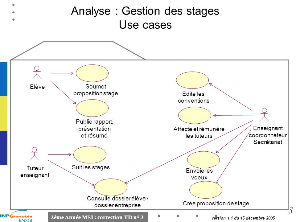 Analyse : Gestion des stages Use cases