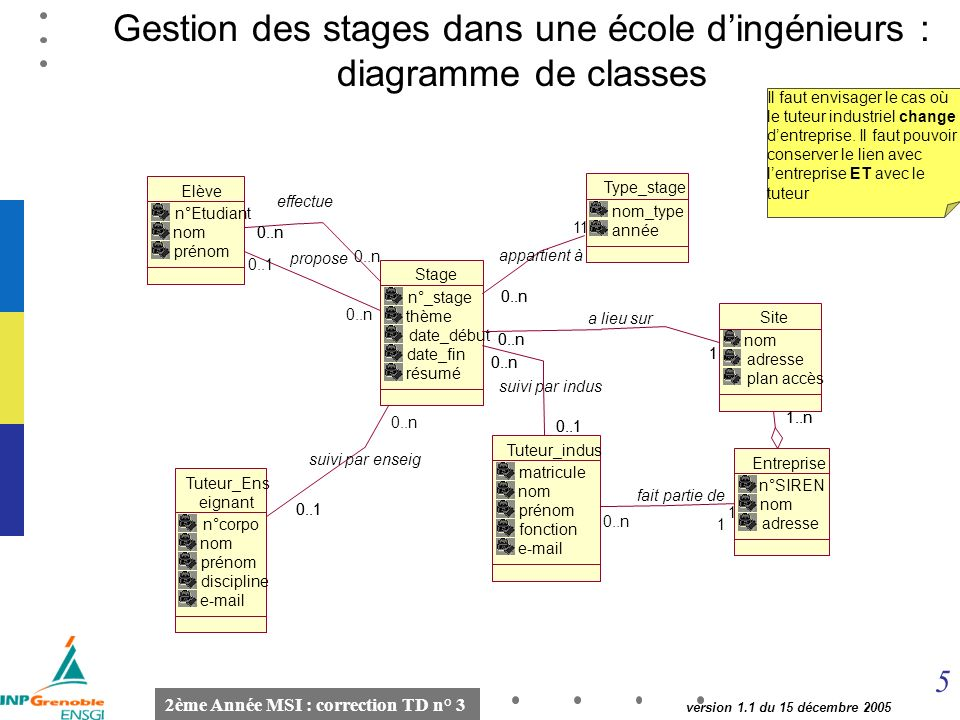 Gestion des stages dans une école d'ingénieurs : diagramme de classes