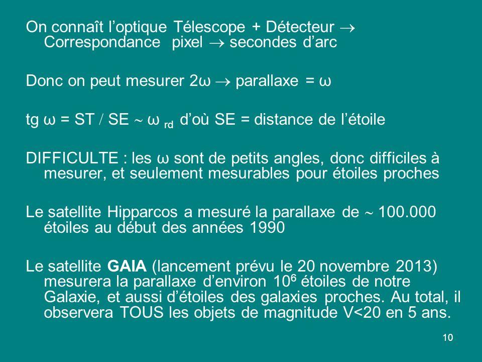 On connaît l'optique Télescope + Détecteur  Correspondance pixel  secondes d'arc