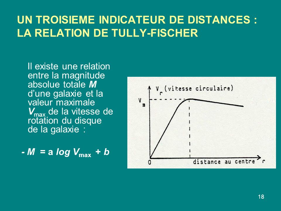 UN TROISIEME INDICATEUR DE DISTANCES : LA RELATION DE TULLY-FISCHER