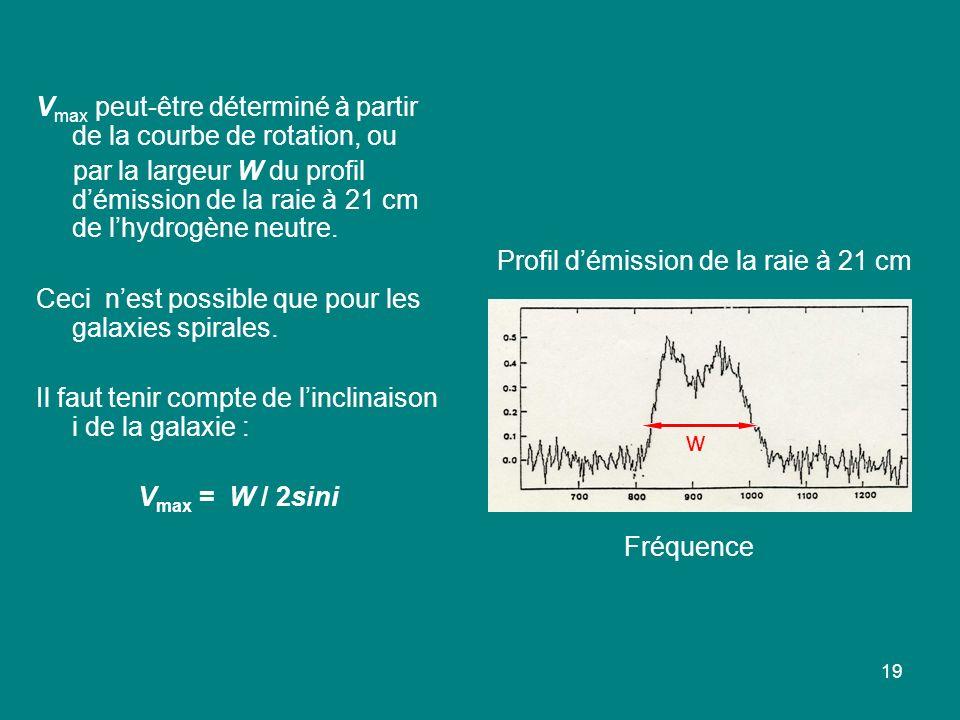 Vmax peut-être déterminé à partir de la courbe de rotation, ou