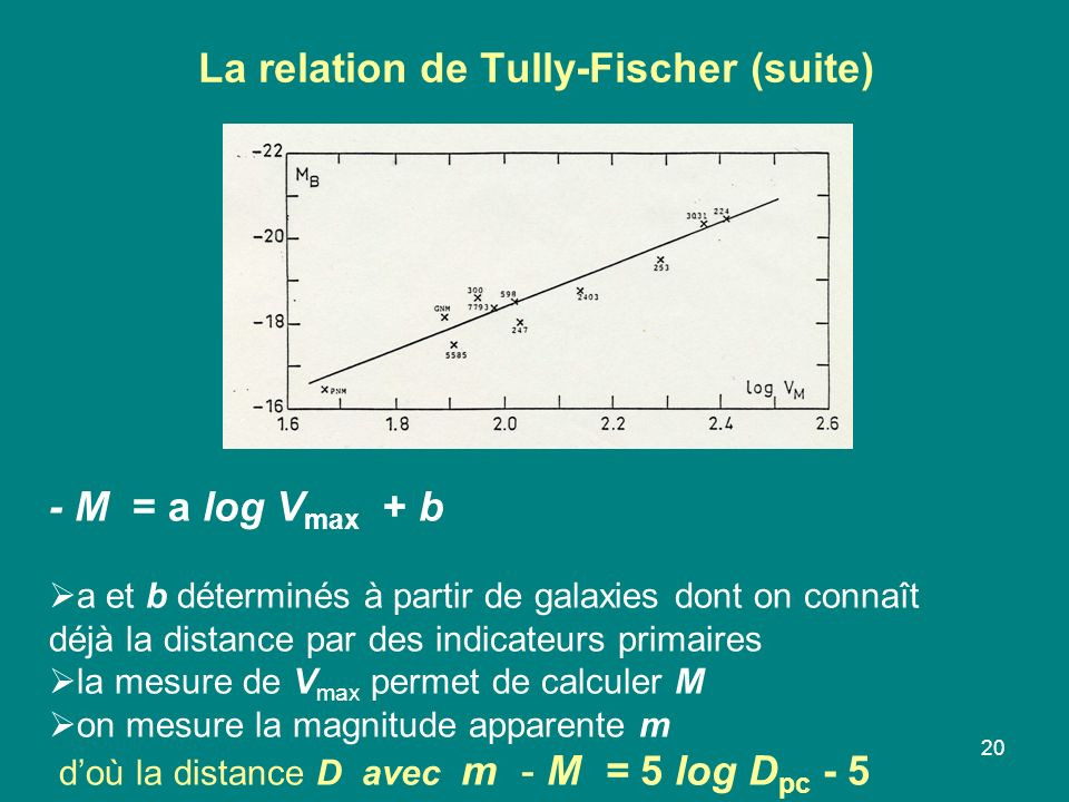 La relation de Tully-Fischer (suite)