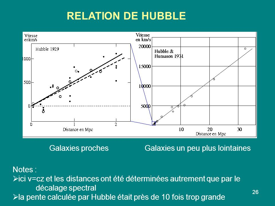 RELATION DE HUBBLE Galaxies proches Galaxies un peu plus lointaines