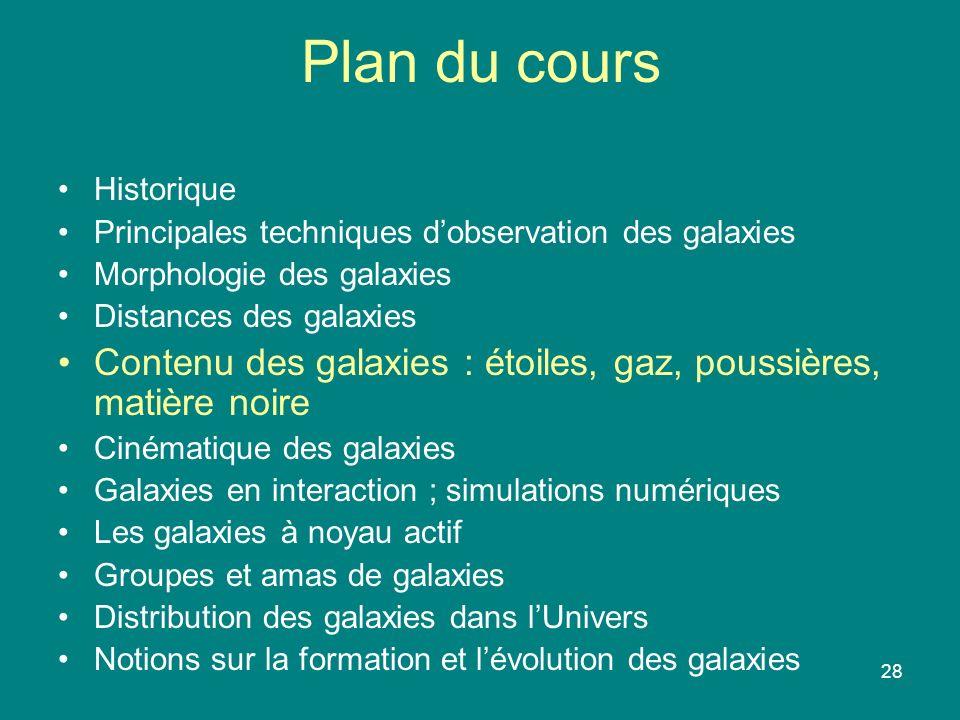 Plan du cours Historique. Principales techniques d'observation des galaxies. Morphologie des galaxies.