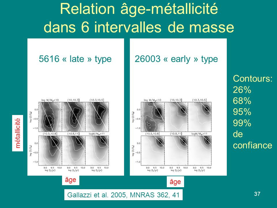 Relation âge-métallicité dans 6 intervalles de masse