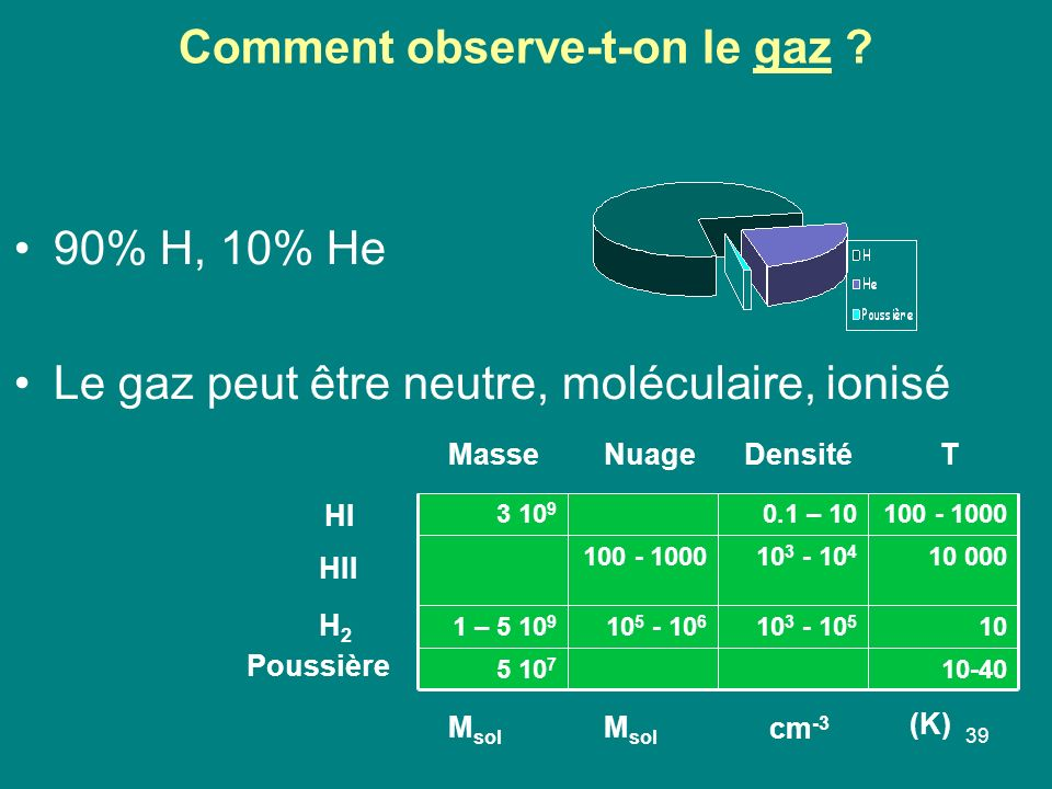 Comment observe-t-on le gaz
