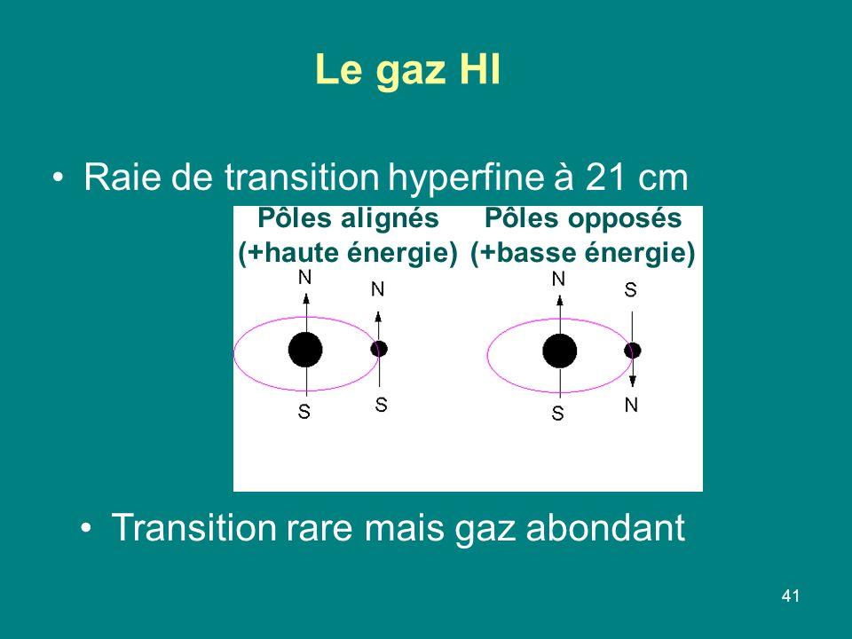 Le gaz HI Raie de transition hyperfine à 21 cm
