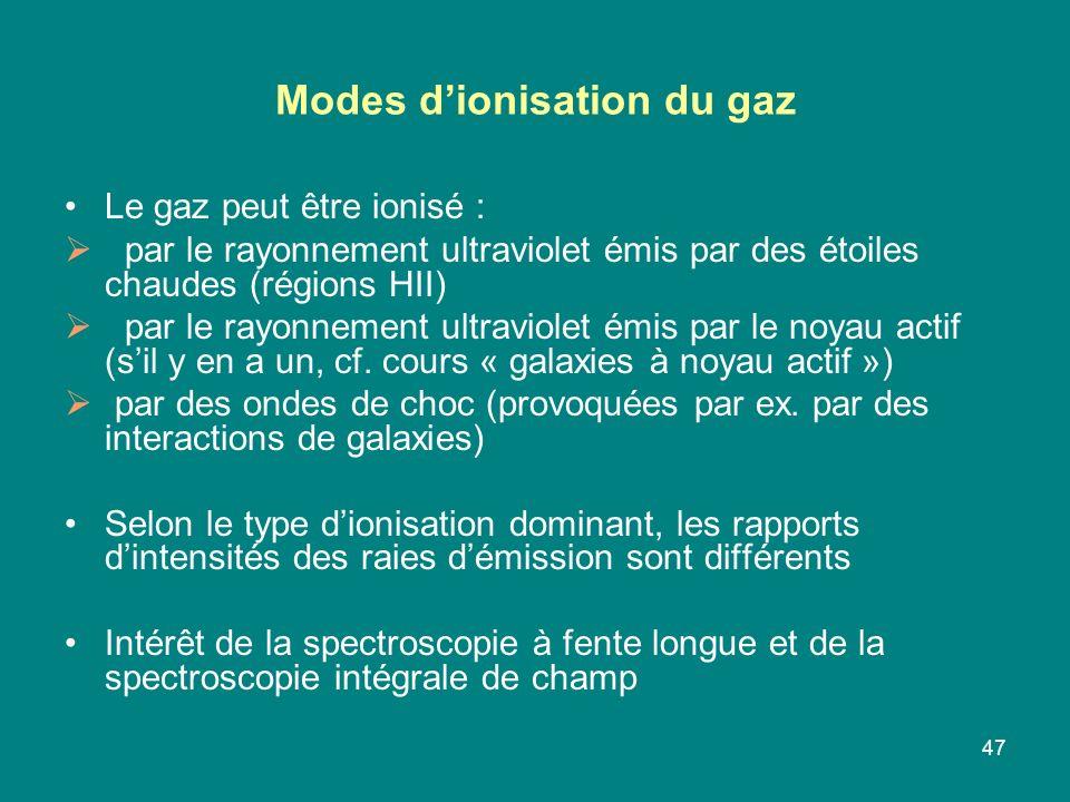 Modes d'ionisation du gaz