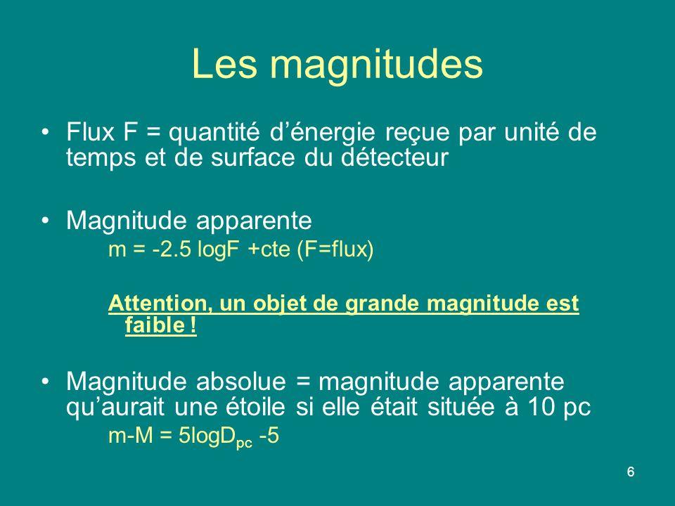Les magnitudes Flux F = quantité d'énergie reçue par unité de temps et de surface du détecteur. Magnitude apparente.