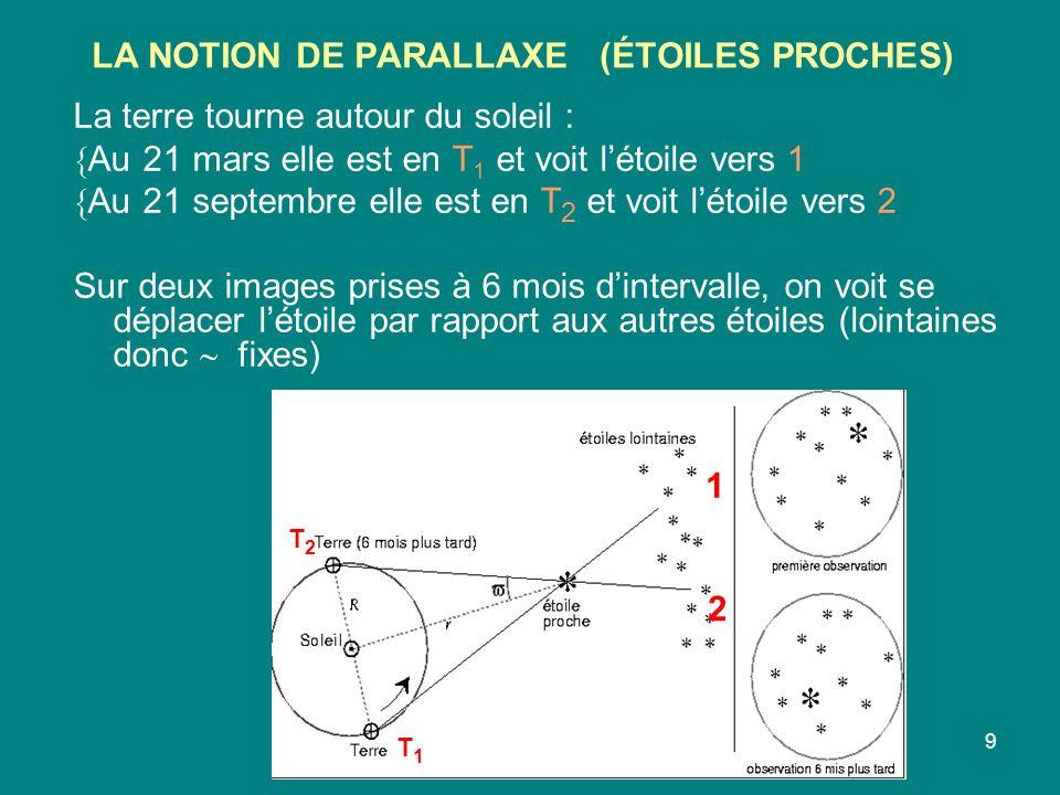 LA NOTION DE PARALLAXE (ÉTOILES PROCHES)