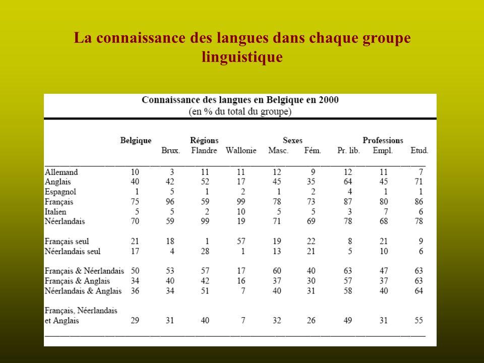 La connaissance des langues dans chaque groupe linguistique